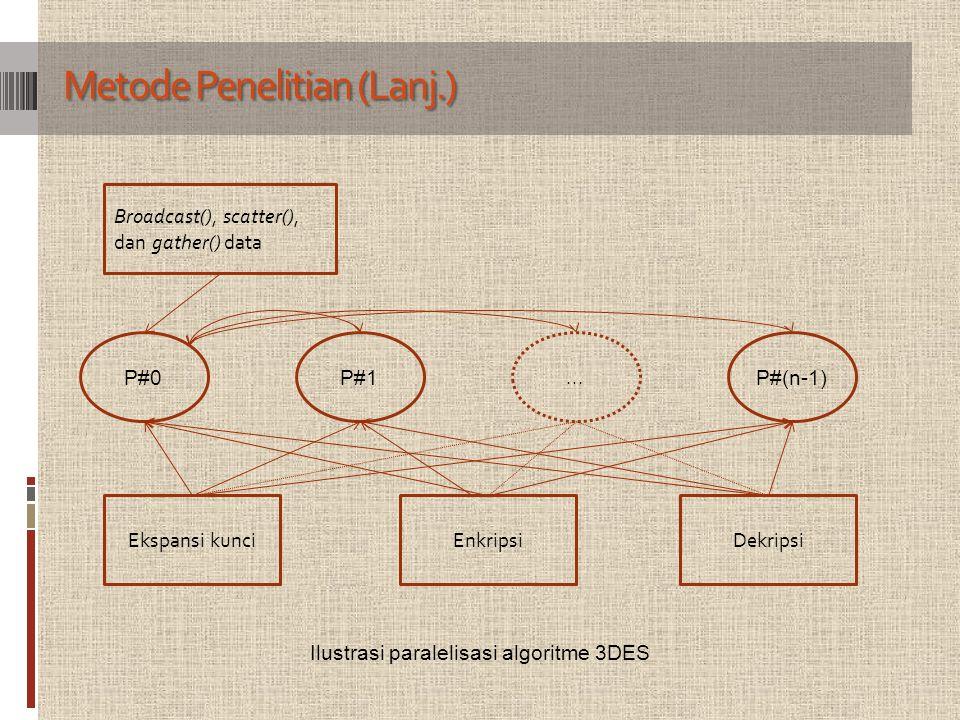 Metode Penelitian (Lanj.) Ilustrasi paralelisasi algoritme 3DES P#0P#1... P#(n-1) Ekspansi kunciEnkripsiDekripsi Broadcast(), scatter(), dan gather()