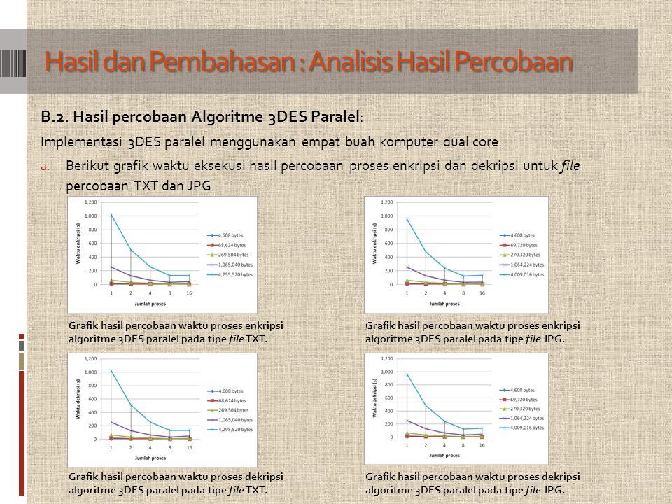 B.2. Hasil percobaan Algoritme 3DES Paralel: Implementasi 3DES paralel menggunakan empat buah komputer dual core. a. Berikut grafik waktu eksekusi has