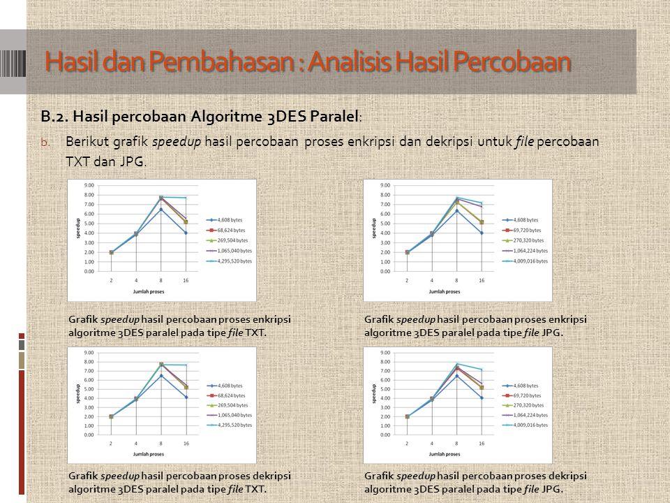 B.2. Hasil percobaan Algoritme 3DES Paralel: b. Berikut grafik speedup hasil percobaan proses enkripsi dan dekripsi untuk file percobaan TXT dan JPG.