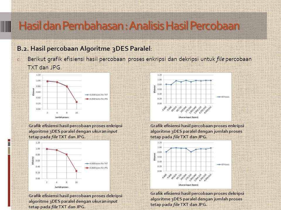 B.2. Hasil percobaan Algoritme 3DES Paralel: c. Berikut grafik efisiensi hasil percobaan proses enkripsi dan dekripsi untuk file percobaan TXT dan JPG