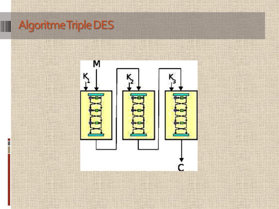 Algoritme Triple DES