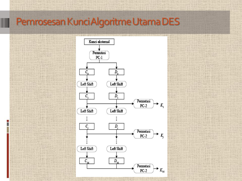 Pemrosesan Kunci Algoritme Utama DES
