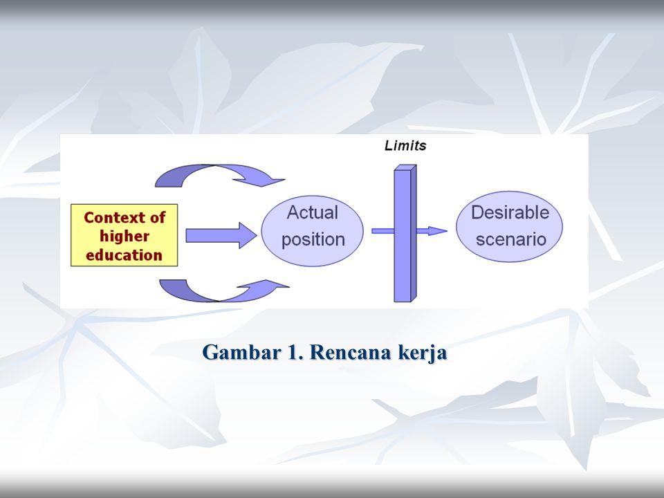 Gambar 1. Rencana kerja