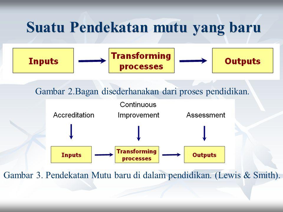 Suatu Pendekatan mutu yang baru Suatu Pendekatan mutu yang baru Gambar 2.Bagan disederhanakan dari proses pendidikan. Gambar 3. Pendekatan Mutu baru d