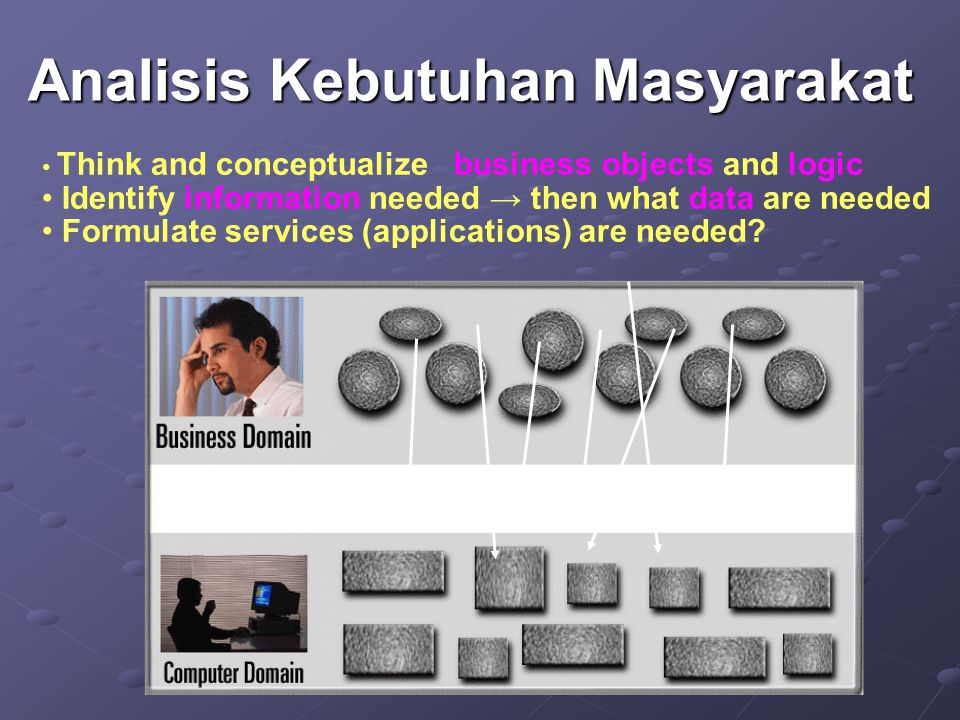 Analisis Kebutuhan Masyarakat Think and conceptualize business objects and logic Identify information needed → then what data are needed Formulate ser