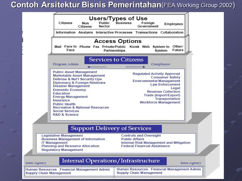 Contoh Arsitektur Bisnis Pemerintahan ( FEA Working Group 2002 )