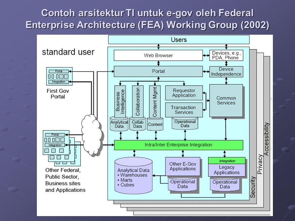 Contoh arsitektur TI untuk e-gov oleh Federal Enterprise Architecture (FEA) Working Group (2002)