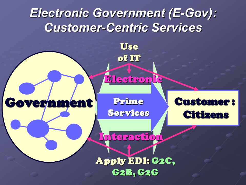 Electronic Government (E-Gov): Customer-Centric Services Government Customer : Citizens Electronic Interaction Prime Services Use of IT Apply EDI: G2C