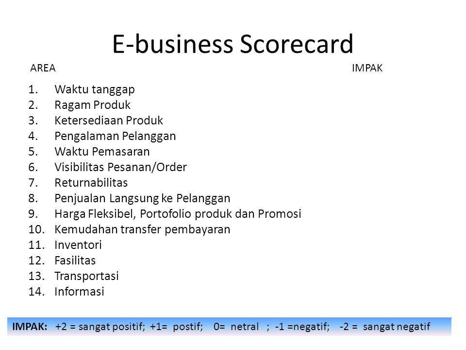 E-business Scorecard 1.Waktu tanggap 2.Ragam Produk 3.Ketersediaan Produk 4.Pengalaman Pelanggan 5.Waktu Pemasaran 6.Visibilitas Pesanan/Order 7.Returnabilitas 8.Penjualan Langsung ke Pelanggan 9.Harga Fleksibel, Portofolio produk dan Promosi 10.Kemudahan transfer pembayaran 11.Inventori 12.Fasilitas 13.Transportasi 14.Informasi AREA IMPAK IMPAK: +2 = sangat positif; +1= postif; 0= netral ; -1 =negatif; -2 = sangat negatif