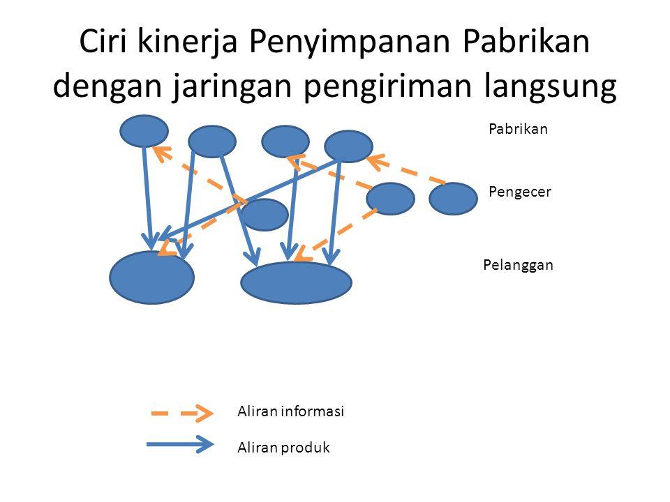 Ciri kinerja Penyimpanan Pabrikan dengan jaringan pengiriman langsung Aliran informasi Aliran produk Pabrikan Pengecer Pelanggan