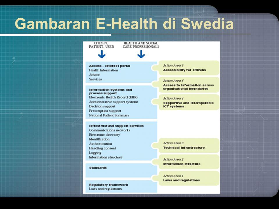 Gambaran E-Health di Swedia