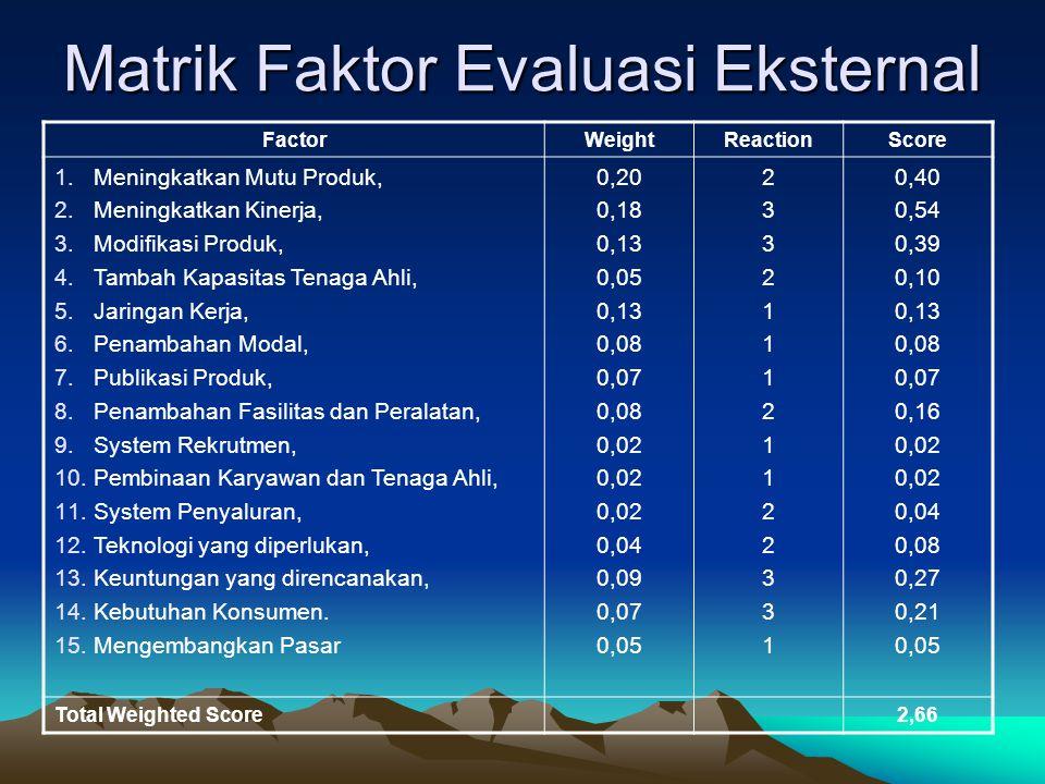 Matrik Faktor Evaluasi Eksternal FactorWeightReactionScore 1.Meningkatkan Mutu Produk, 2.Meningkatkan Kinerja, 3.Modifikasi Produk, 4.Tambah Kapasitas