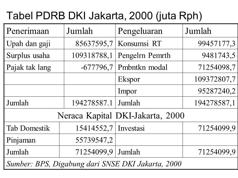 Tabel PDRB DKI Jakarta, 2000 (juta Rph) PenerimaanJumlahPengeluaranJumlah Upah dan gaji85637595,7Konsumsi RT99457177,3 Surplus usaha109318788,1Pengelr