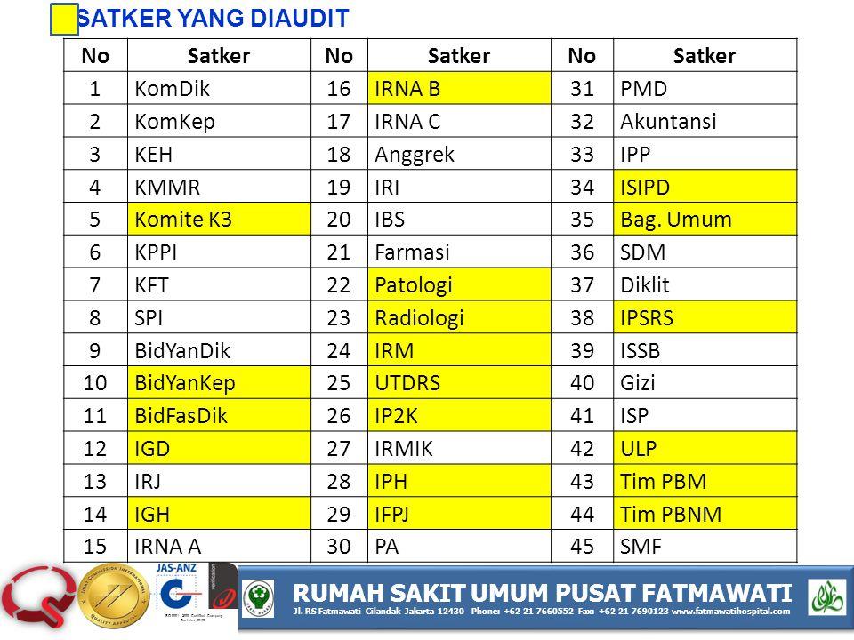 RUMAH SAKIT UMUM PUSAT FATMAWATI Jl.