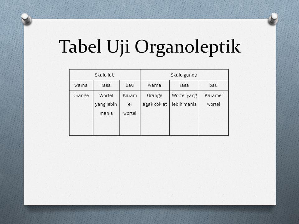 Tabel Uji Organoleptik Skala labSkala ganda warnarasabauwarnarasabau OrangeWortel yang lebih manis Karam el wortel Orange agak coklat Wortel yang lebi