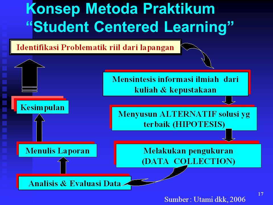 """17 Konsep Metoda Praktikum """"Student Centered Learning"""" Sumber : Utami dkk, 2006"""