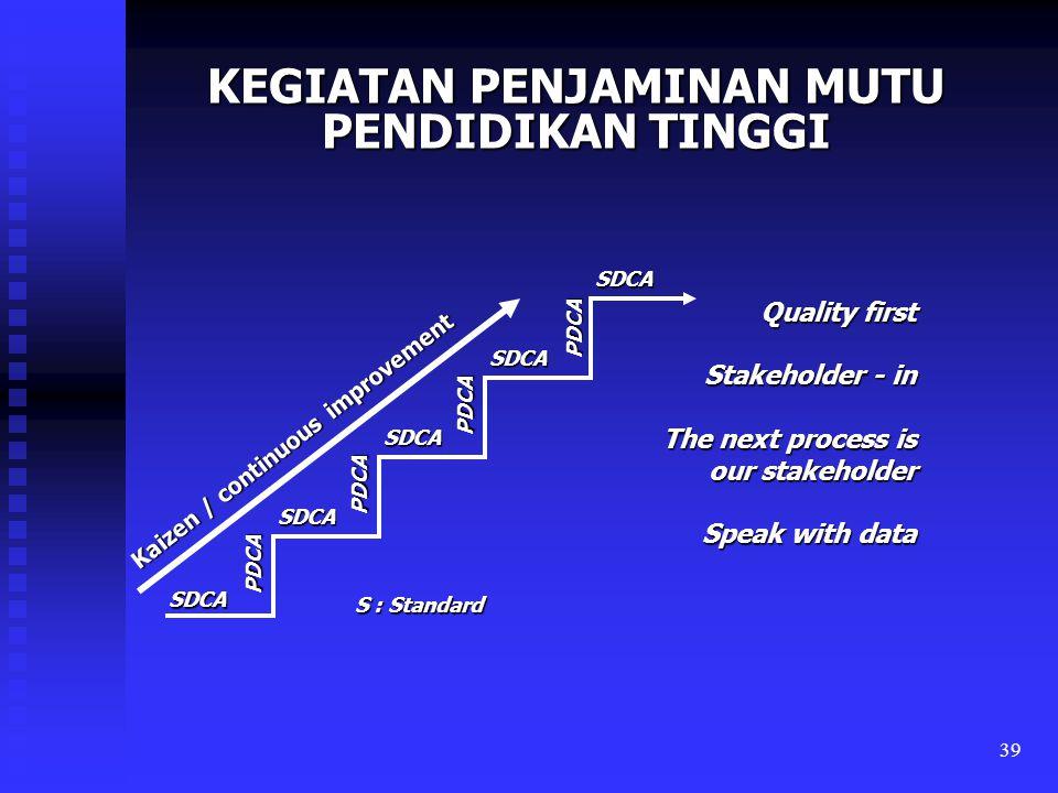 39 Quality first Stakeholder - in The next process is our stakeholder Speak with data KEGIATAN PENJAMINAN MUTU PENDIDIKAN TINGGI SDCA SDCA SDCA SDCA P