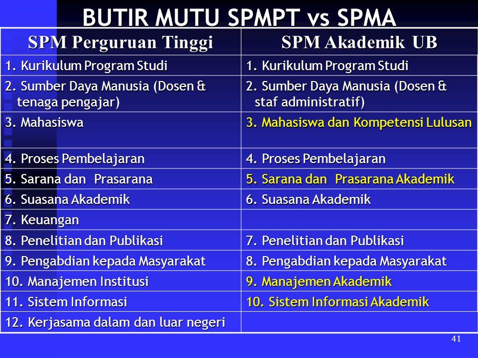 41 BUTIR MUTU SPMPT vs SPMA SPM Perguruan Tinggi SPM Akademik UB 1. Kurikulum Program Studi 2. Sumber Daya Manusia (Dosen & tenaga pengajar) 2. Sumber