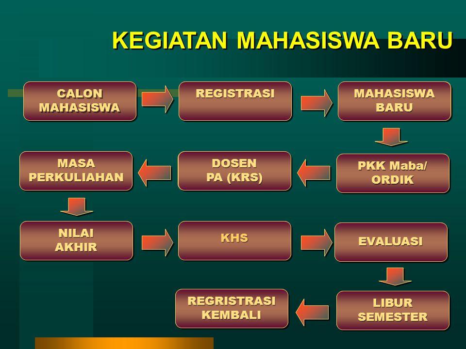 CALON MAHASISWA REGISTRASI MAHASISWA BARU MAHASISWA BARU POSTER / ORDIK POSTER / ORDIK MASA PERKULIAHAN DOSEN PA (KRS) DOSEN PA (KRS) NILAI AKHIR NILAI AKHIR KHS EVALUASI REGRISTRASI KEMBALI REGRISTRASI KEMBALI LIBUR SEMESTER LIBUR SEMESTER REGISTRASI MAHASISWA BARU MAHASISWA BARU PKK Maba/ ORDIK PKK Maba/ ORDIK MASA PERKULIAHAN DOSEN PA (KRS) DOSEN PA (KRS) NILAI AKHIR NILAI AKHIR KHS EVALUASI REGRISTRASI KEMBALI REGRISTRASI KEMBALI LIBUR SEMESTER LIBUR SEMESTER CALON MAHASISWA KEGIATAN MAHASISWA BARU