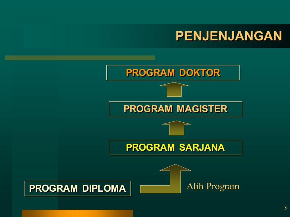 3 PENJENJANGAN PROGRAM DOKTOR PROGRAM MAGISTER PROGRAM SARJANA PROGRAM DIPLOMA Alih Program
