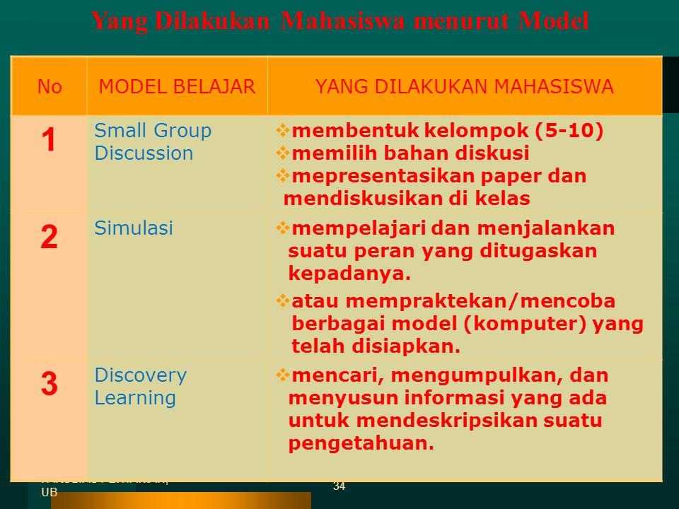 NoMODEL BELAJAR KEMAMPUAN APA YANG BISA DIPEROLEH MAHASISWA 7 Contextual Instruction sintesis analisis responsif apresiasi pengalaman 8 Project Based