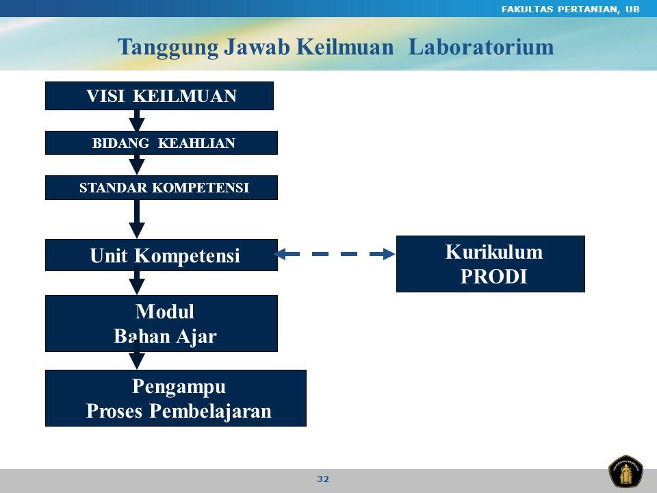FAKULTAS PERTANIAN, UB 32 Tanggung Jawab Keilmuan Laboratorium VISI KEILMUAN STANDAR KOMPETENSI Unit Kompetensi BIDANG KEAHLIAN Modul Bahan Ajar Penga