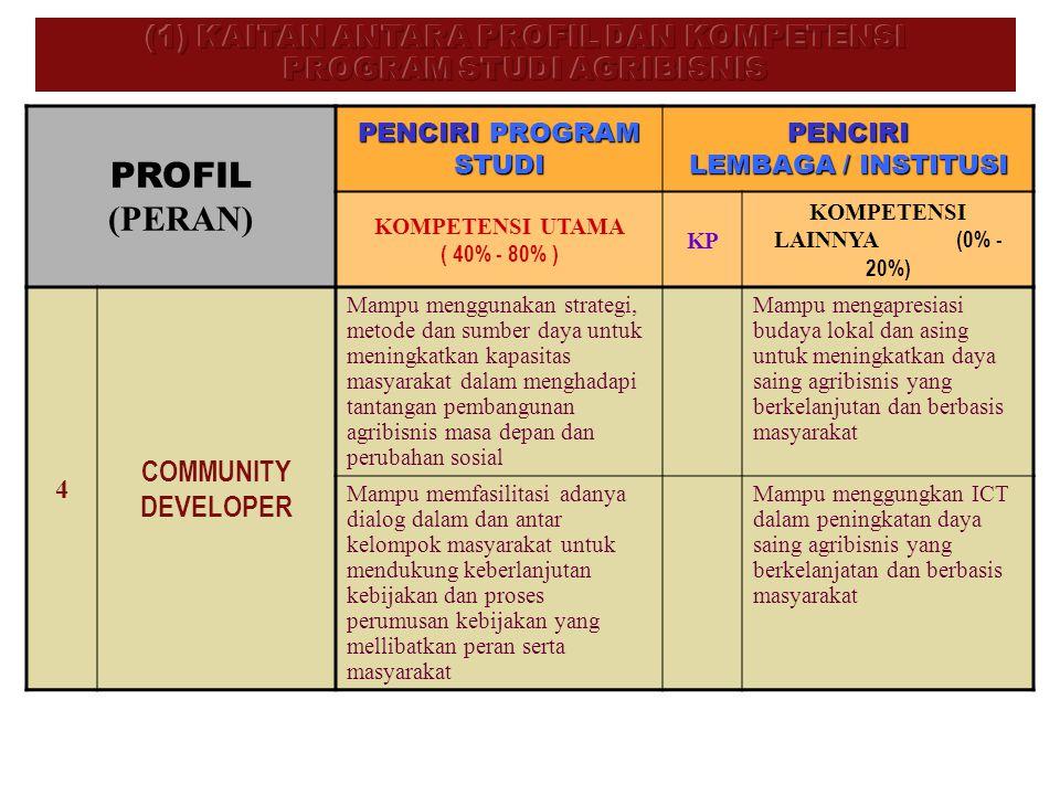 PROFIL (PERAN) PENCIRI PROGRAM STUDI PENCIRI LEMBAGA / INSTITUSI KOMPETENSI UTAMA ( 40% - 80% ) KP KOMPETENSI LAINNYA (0% - 20%) 4 COMMUNITY DEVELOPER