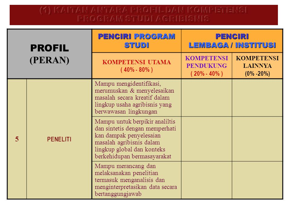 PROFIL (PERAN) PENCIRI PROGRAM STUDI PENCIRI LEMBAGA / INSTITUSI KOMPETENSI UTAMA ( 40% - 80% ) KOMPETENSI PENDUKUNG ( 20% - 40% ) KOMPETENSI LAINNYA