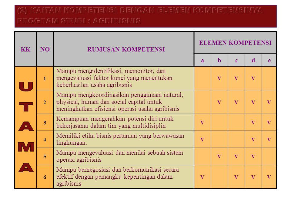KKNO RUMUSAN KOMPETENSI ELEMEN KOMPETENSI abcde 1 Mampu mengidentifikasi, memonitor, dan mengevaluasi faktor kunci yang menentukan keberhasilan usaha