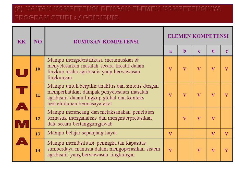 KKNO RUMUSAN KOMPETENSI ELEMEN KOMPETENSI abcde 10 Mampu mengidentifikasi, merumuskan & menyelesaikan masalah secara kreatif dalam lingkup usaha agrib