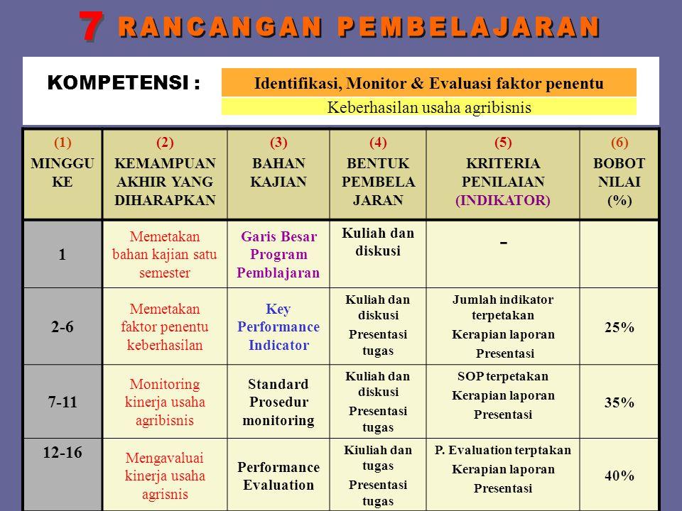 (1) MINGGU KE (2) KEMAMPUAN AKHIR YANG DIHARAPKAN (3) BAHAN KAJIAN (4) BENTUK PEMBELA JARAN (5) KRITERIA PENILAIAN (INDIKATOR) (6) BOBOT NILAI (%) 1 M
