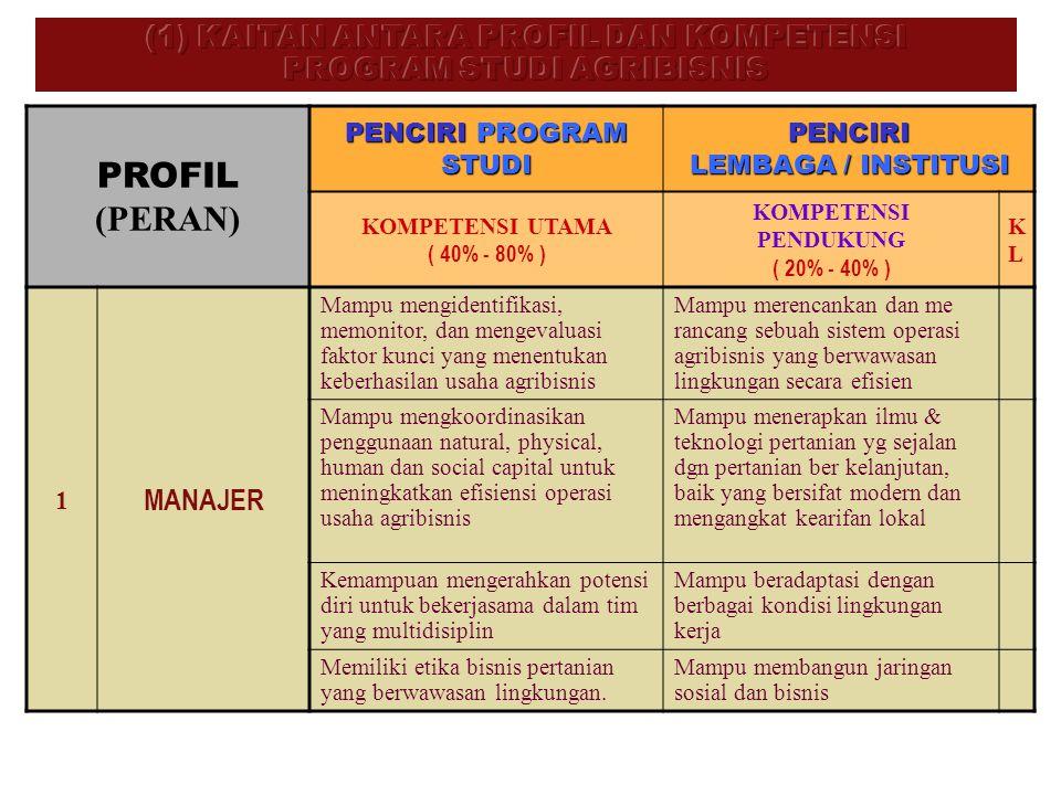 PROFIL (PERAN) PENCIRI PROGRAM STUDI PENCIRI LEMBAGA / INSTITUSI KOMPETENSI UTAMA ( 40% - 80% ) KOMPETENSI PENDUKUNG ( 20% - 40% ) KLKL 1 MANAJER Mamp
