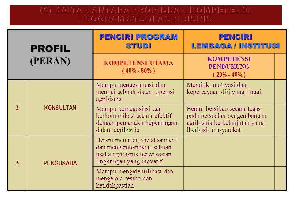 PROFIL (PERAN) PENCIRI PROGRAM STUDI PENCIRI LEMBAGA / INSTITUSI KOMPETENSI UTAMA ( 40% - 80% ) KOMPETENSI PENDUKUNG ( 20% - 40% ) 2 KONSULTAN Mampu m