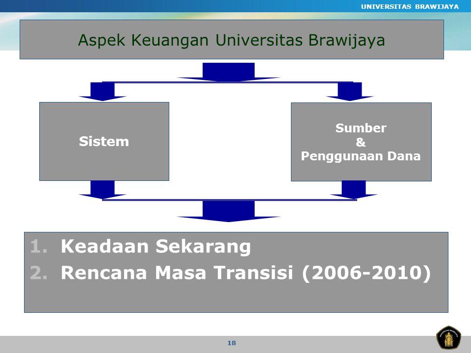 UNIVERSITAS BRAWIJAYA 18 Aspek Keuangan Universitas Brawijaya 1.Keadaan Sekarang 2.Rencana Masa Transisi (2006-2010) Sistem Sumber & Penggunaan Dana