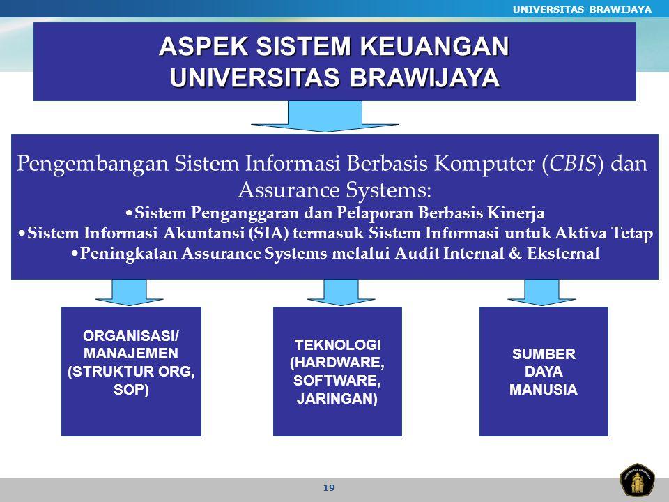 UNIVERSITAS BRAWIJAYA 19 ASPEK SISTEM KEUANGAN UNIVERSITAS BRAWIJAYA Pengembangan Sistem Informasi Berbasis Komputer (CBIS) dan Assurance Systems: Sistem Penganggaran dan Pelaporan Berbasis Kinerja Sistem Informasi Akuntansi (SIA) termasuk Sistem Informasi untuk Aktiva Tetap Peningkatan Assurance Systems melalui Audit Internal & Eksternal ORGANISASI/ MANAJEMEN (STRUKTUR ORG, SOP) TEKNOLOGI (HARDWARE, SOFTWARE, JARINGAN) SUMBER DAYA MANUSIA