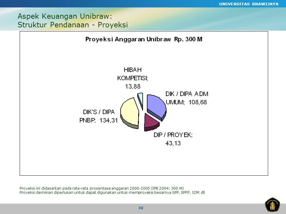UNIVERSITAS BRAWIJAYA 30 Aspek Keuangan Unibraw: Struktur Pendanaan - Proyeksi Proyeksi ini didasarkan pada rata-rata prosentase anggaran 2000-2005 (IPB 2004: 300 M) Proyeksi demikian diperlukan untuk dapat digunakan untuk memproyeksi besarnya SPP, SPFP, IOM dll