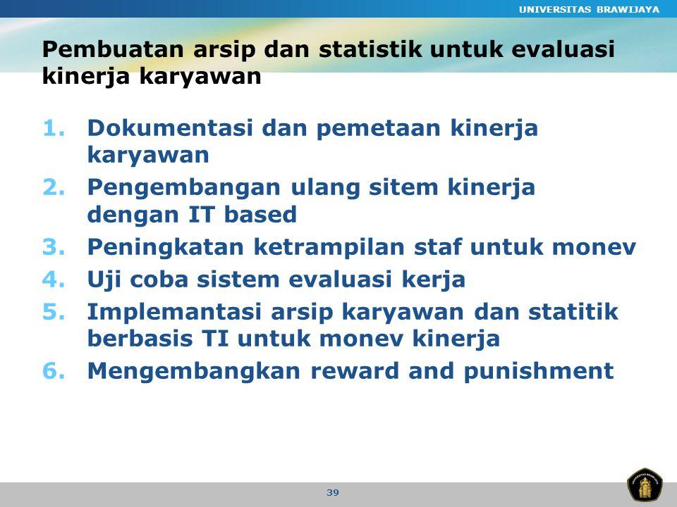 UNIVERSITAS BRAWIJAYA 39 Pembuatan arsip dan statistik untuk evaluasi kinerja karyawan 1.Dokumentasi dan pemetaan kinerja karyawan 2.Pengembangan ulang sitem kinerja dengan IT based 3.Peningkatan ketrampilan staf untuk monev 4.Uji coba sistem evaluasi kerja 5.Implemantasi arsip karyawan dan statitik berbasis TI untuk monev kinerja 6.Mengembangkan reward and punishment
