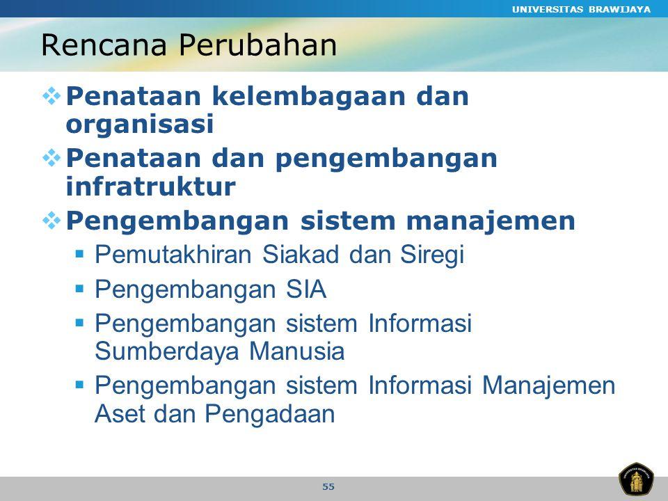 UNIVERSITAS BRAWIJAYA 55 Rencana Perubahan  Penataan kelembagaan dan organisasi  Penataan dan pengembangan infratruktur  Pengembangan sistem manajemen  Pemutakhiran Siakad dan Siregi  Pengembangan SIA  Pengembangan sistem Informasi Sumberdaya Manusia  Pengembangan sistem Informasi Manajemen Aset dan Pengadaan