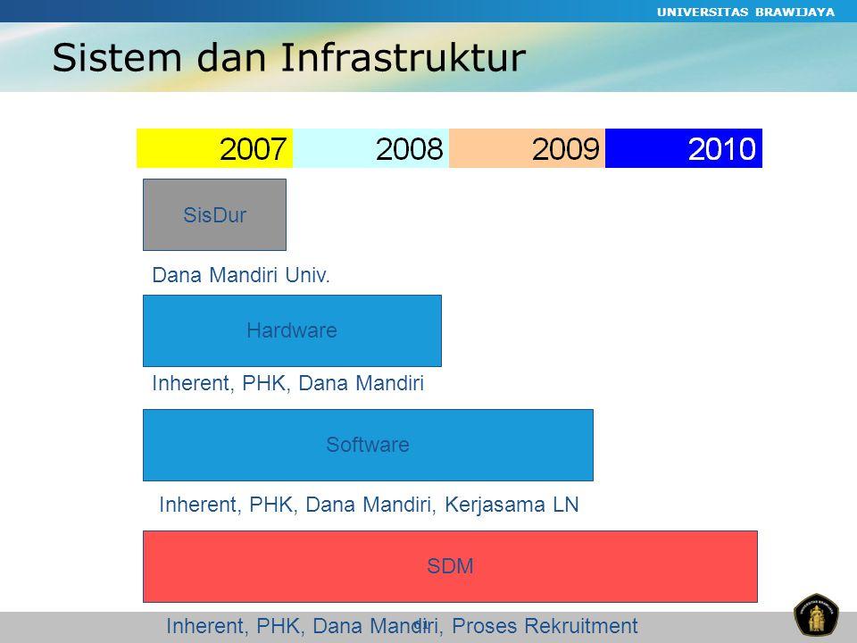 UNIVERSITAS BRAWIJAYA 61 Sistem dan Infrastruktur SisDur Hardware Software SDM Inherent, PHK, Dana Mandiri Inherent, PHK, Dana Mandiri, Kerjasama LN Inherent, PHK, Dana Mandiri, Proses Rekruitment Dana Mandiri Univ.