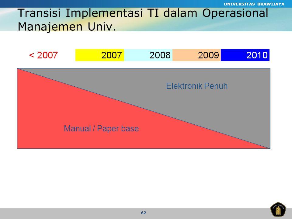 UNIVERSITAS BRAWIJAYA 62 Transisi Implementasi TI dalam Operasional Manajemen Univ.