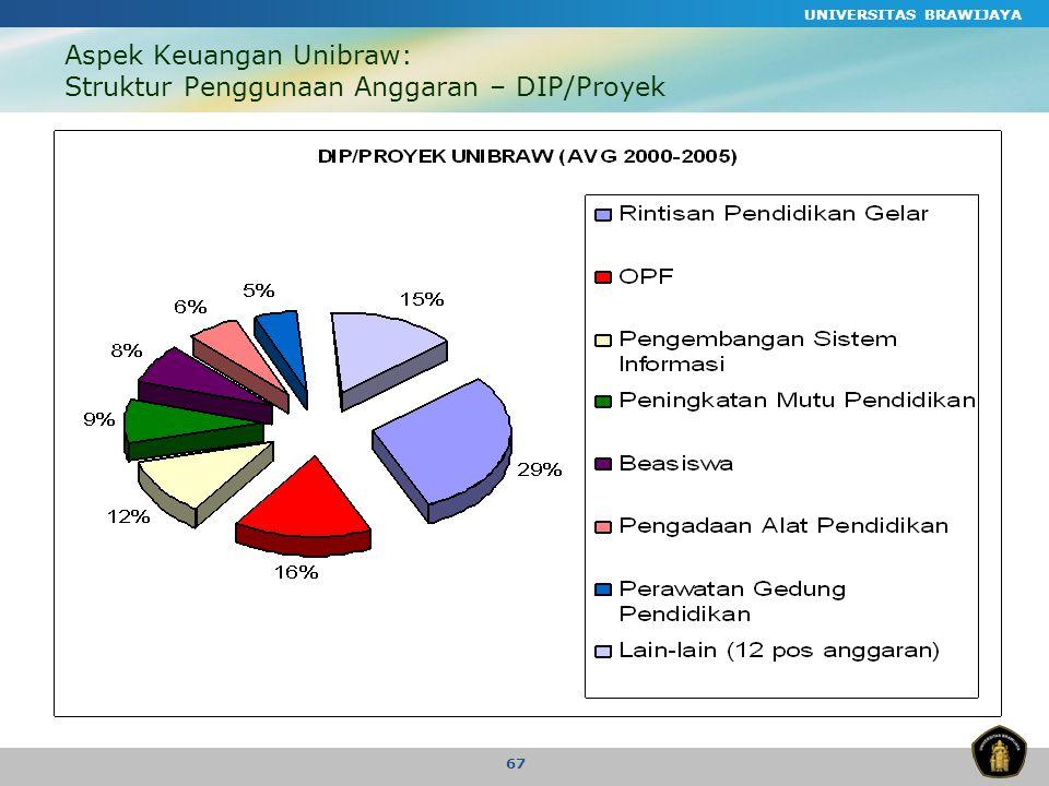 UNIVERSITAS BRAWIJAYA 67 Aspek Keuangan Unibraw: Struktur Penggunaan Anggaran – DIP/Proyek