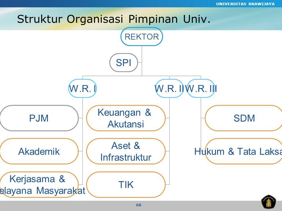UNIVERSITAS BRAWIJAYA 68 Struktur Organisasi Pimpinan Univ.