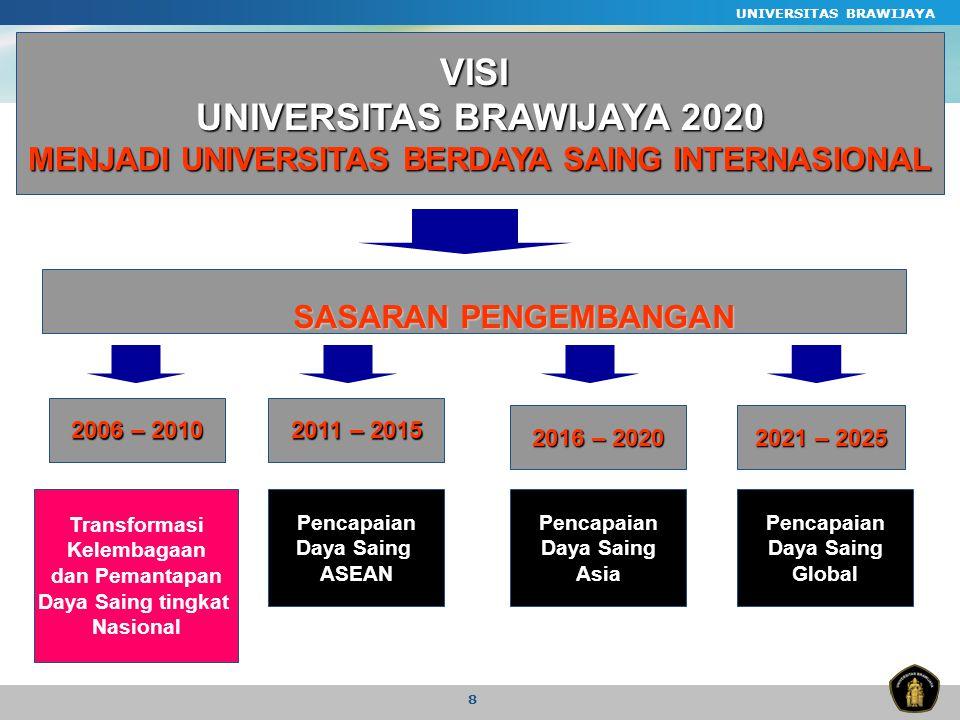 UNIVERSITAS BRAWIJAYA 8 VISI UNIVERSITAS BRAWIJAYA 2020 MENJADI UNIVERSITAS BERDAYA SAING INTERNASIONAL 2006 – 2010 2011 – 2015 2016 – 2020 2021 – 2025 Transformasi Kelembagaan dan Pemantapan Daya Saing tingkat Nasional Pencapaian Daya Saing ASEAN Pencapaian Daya Saing Asia Pencapaian Daya Saing Global SASARAN PENGEMBANGAN