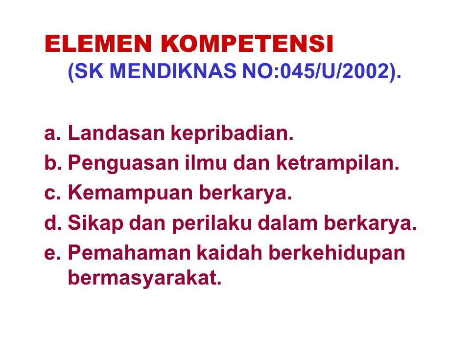 ELEMEN KOMPETENSI (SK MENDIKNAS NO:045/U/2002). a.Landasan kepribadian. b.Penguasan ilmu dan ketrampilan. c.Kemampuan berkarya. d.Sikap dan perilaku d