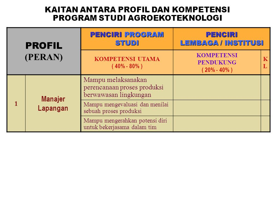 PROFIL (PERAN) PENCIRI PROGRAM STUDI PENCIRI LEMBAGA / INSTITUSI KOMPETENSI UTAMA ( 40% - 80% ) KOMPETENSI PENDUKUNG ( 20% - 40% ) KLKL 1 Manajer Lapa