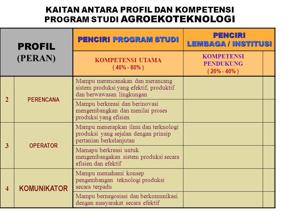 PROFIL (PERAN) PENCIRI PROGRAM STUDI PENCIRI LEMBAGA / INSTITUSI KOMPETENSI UTAMA ( 40% - 80% ) KOMPETENSI PENDUKUNG ( 20% - 40% ) 2 PERENCANA Mampu m