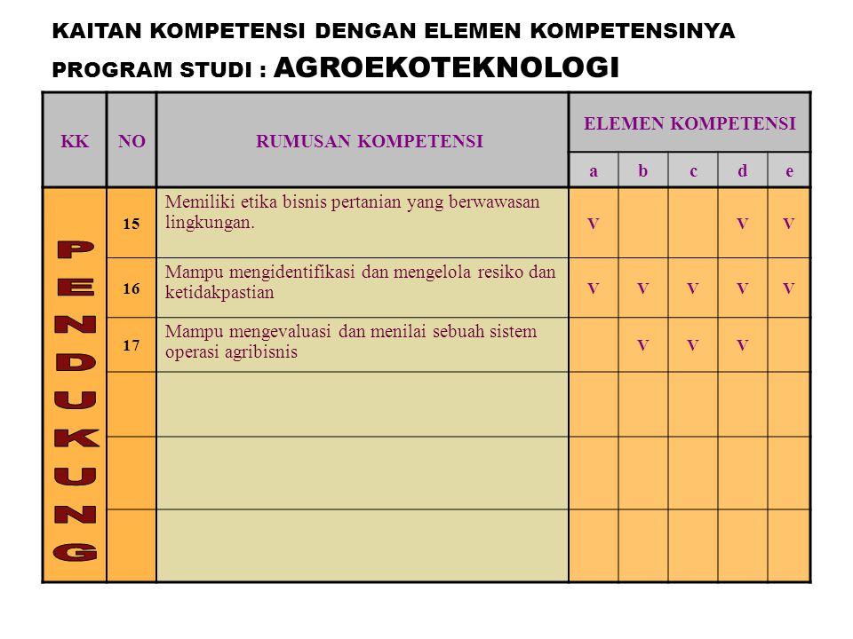KKNO RUMUSAN KOMPETENSI ELEMEN KOMPETENSI abcde 15 Memiliki etika bisnis pertanian yang berwawasan lingkungan. VVV 16 Mampu mengidentifikasi dan menge