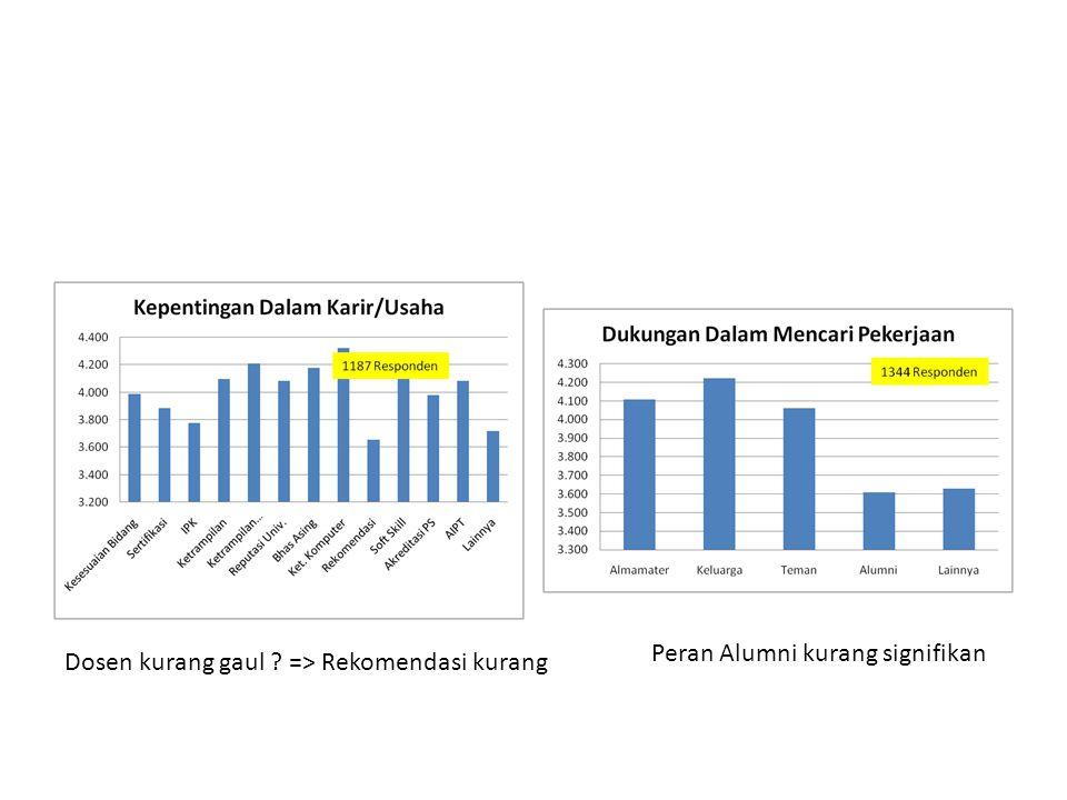 Peran Alumni kurang signifikan Dosen kurang gaul => Rekomendasi kurang