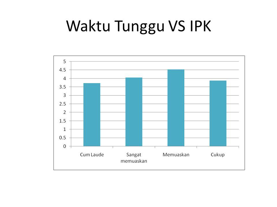 Waktu Tunggu VS IPK