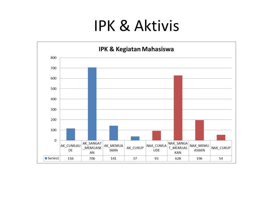 IPK & Aktivis
